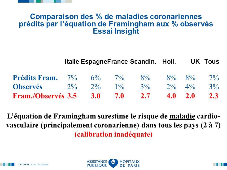 URC HEGP, 2009, G Chatellier Comparaison des % de maladies coronariennes prédits par l'équation de Framingham aux % observés Essai Insight Italie EspagneFranceScandin.Holl.UKTous Prédits Fram.