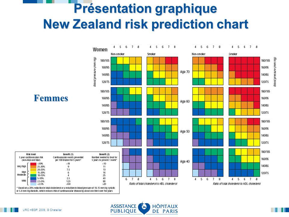 URC HEGP, 2009, G Chatellier Présentation graphique New Zealand risk prediction chart Femmes