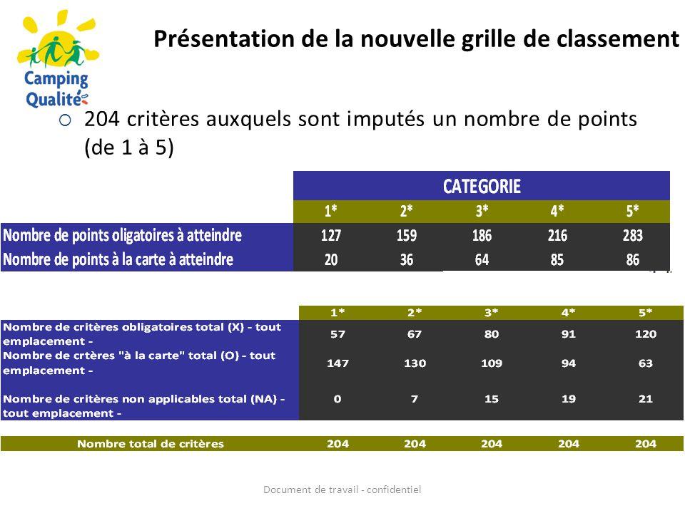 Présentation de la nouvelle grille de classement Document de travail - confidentiel  204 critères auxquels sont imputés un nombre de points (de 1 à 5)