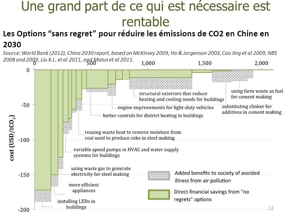 """Une grand part de ce qui est nécessaire est rentable 12 Les Options """"sans regret"""" pour réduire les émissions de CO2 en Chine en 2030 Source: World Ban"""