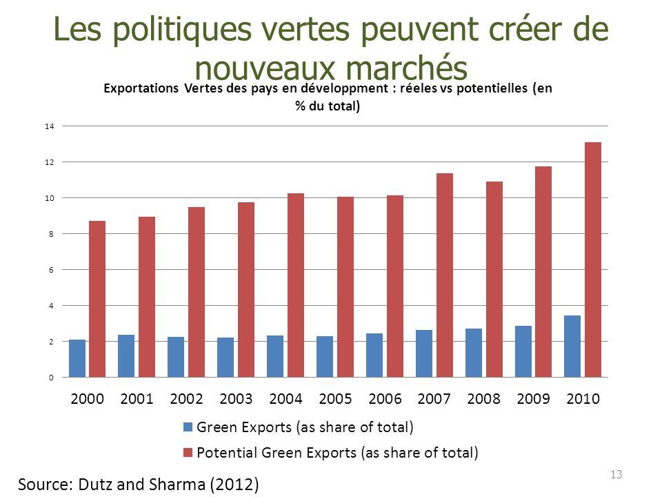 Les politiques vertes peuvent créer de nouveaux marchés 13 Source: Dutz and Sharma (2012)