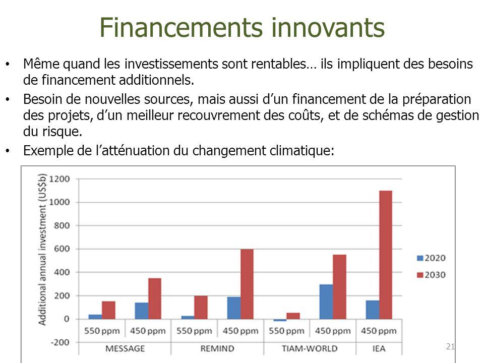 Financements innovants 21 Même quand les investissements sont rentables… ils impliquent des besoins de financement additionnels. Besoin de nouvelles s