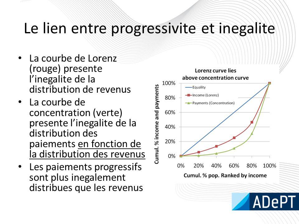 Le lien entre progressivite et inegalite La courbe de Lorenz (rouge) presente l'inegalite de la distribution de revenus La courbe de concentration (ve
