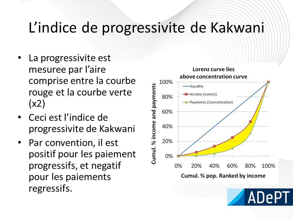 L'indice de progressivite de Kakwani La progressivite est mesuree par l'aire comprise entre la courbe rouge et la courbe verte (x2) Ceci est l'indice