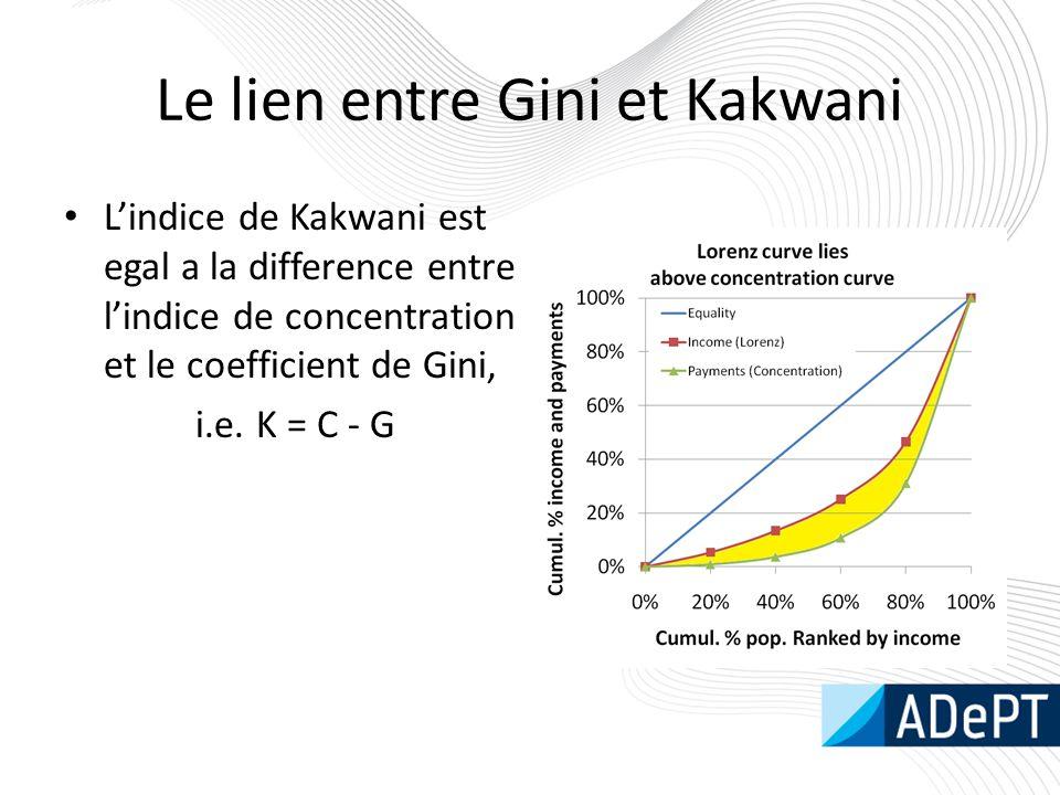 Le lien entre Gini et Kakwani L'indice de Kakwani est egal a la difference entre l'indice de concentration et le coefficient de Gini, i.e. K = C - G