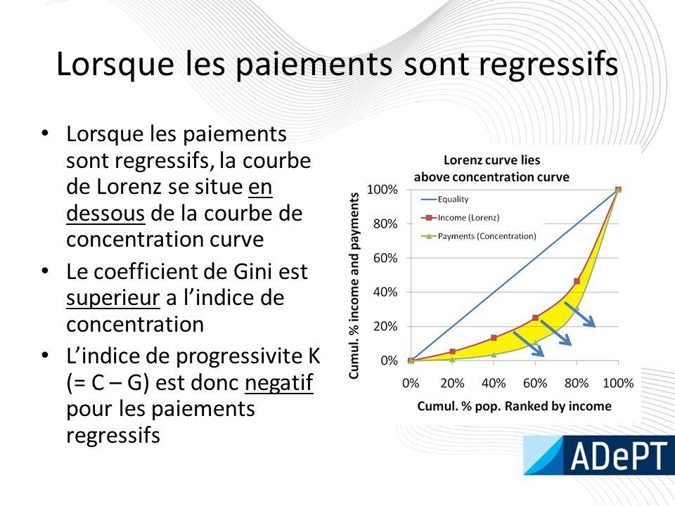 Lorsque les paiements sont regressifs Lorsque les paiements sont regressifs, la courbe de Lorenz se situe en dessous de la courbe de concentration cur