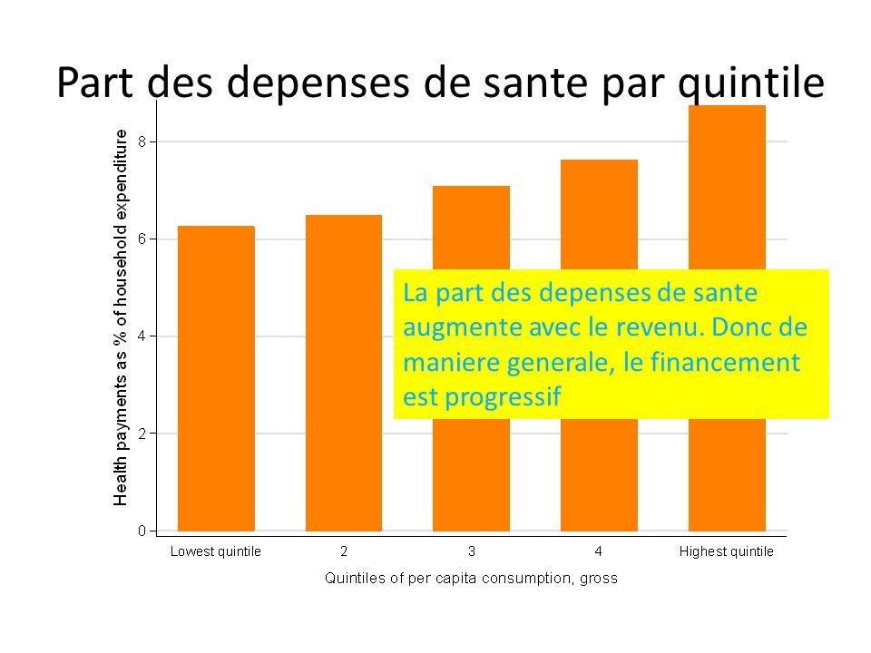 Part des depenses de sante par quintile La part des depenses de sante augmente avec le revenu. Donc de maniere generale, le financement est progressif