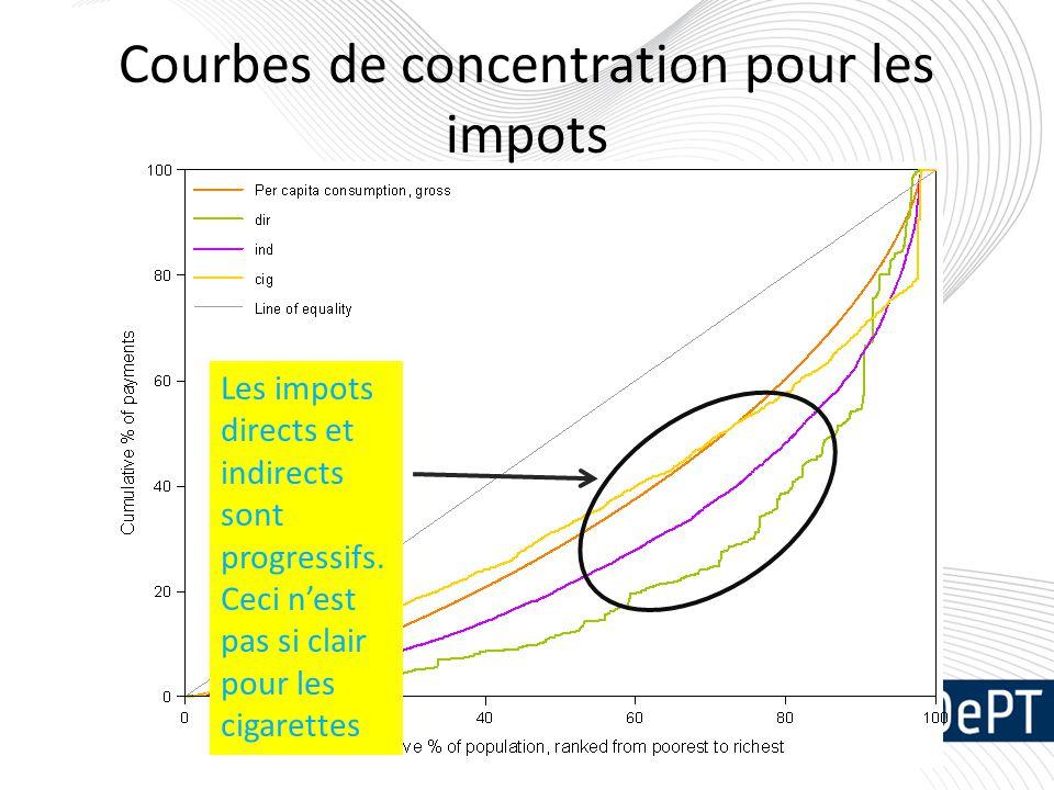 Courbes de concentration pour les impots Les impots directs et indirects sont progressifs. Ceci n'est pas si clair pour les cigarettes