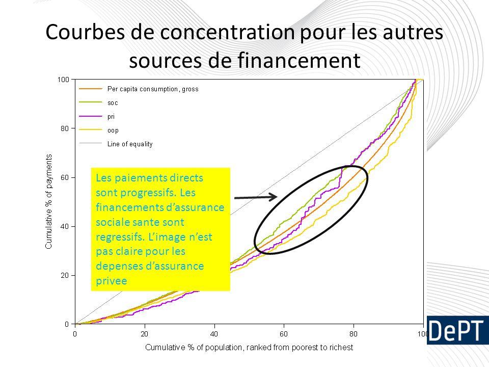 Courbes de concentration pour les autres sources de financement Les paiements directs sont progressifs. Les financements d'assurance sociale sante son