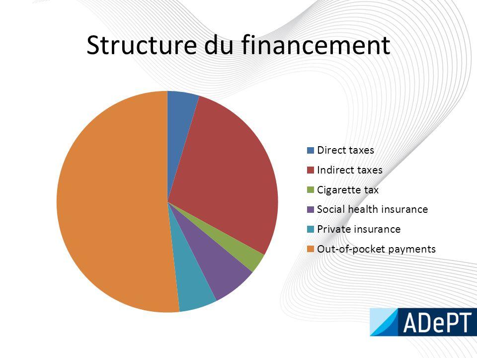 Structure du financement