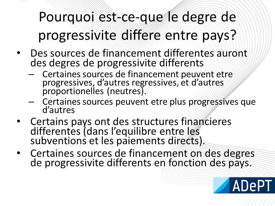 Pourquoi est-ce-que le degre de progressivite differe entre pays? Des sources de financement differentes auront des degres de progressivite differents