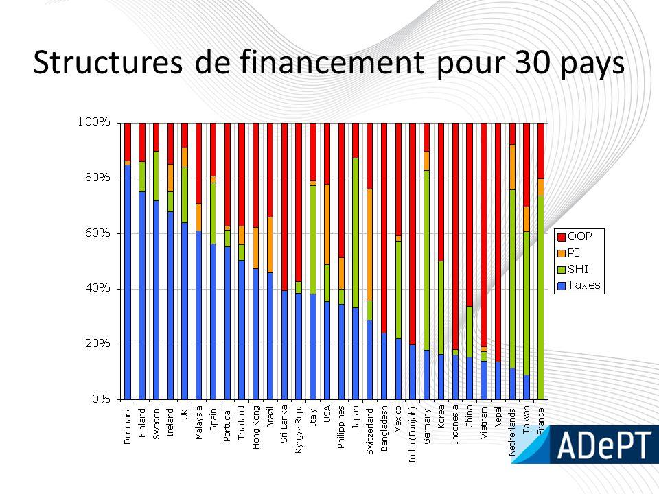 Structures de financement pour 30 pays