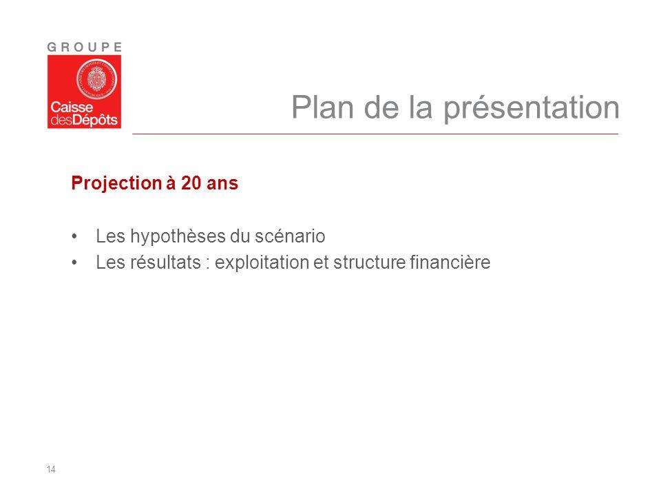 14 Plan de la présentation Projection à 20 ans Les hypothèses du scénario Les résultats : exploitation et structure financière