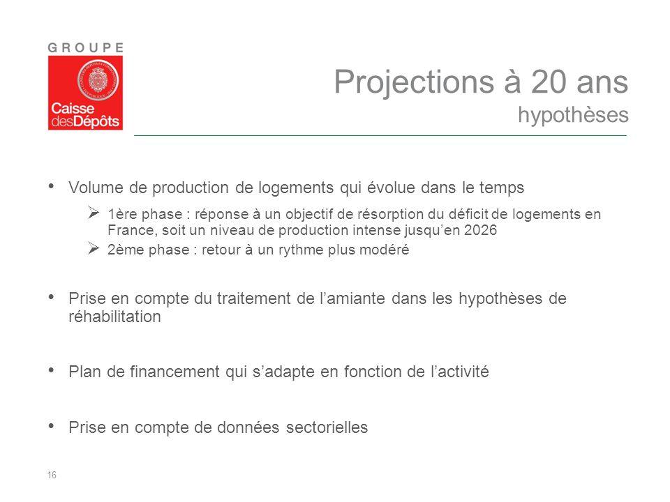 16 Volume de production de logements qui évolue dans le temps  1ère phase : réponse à un objectif de résorption du déficit de logements en France, so