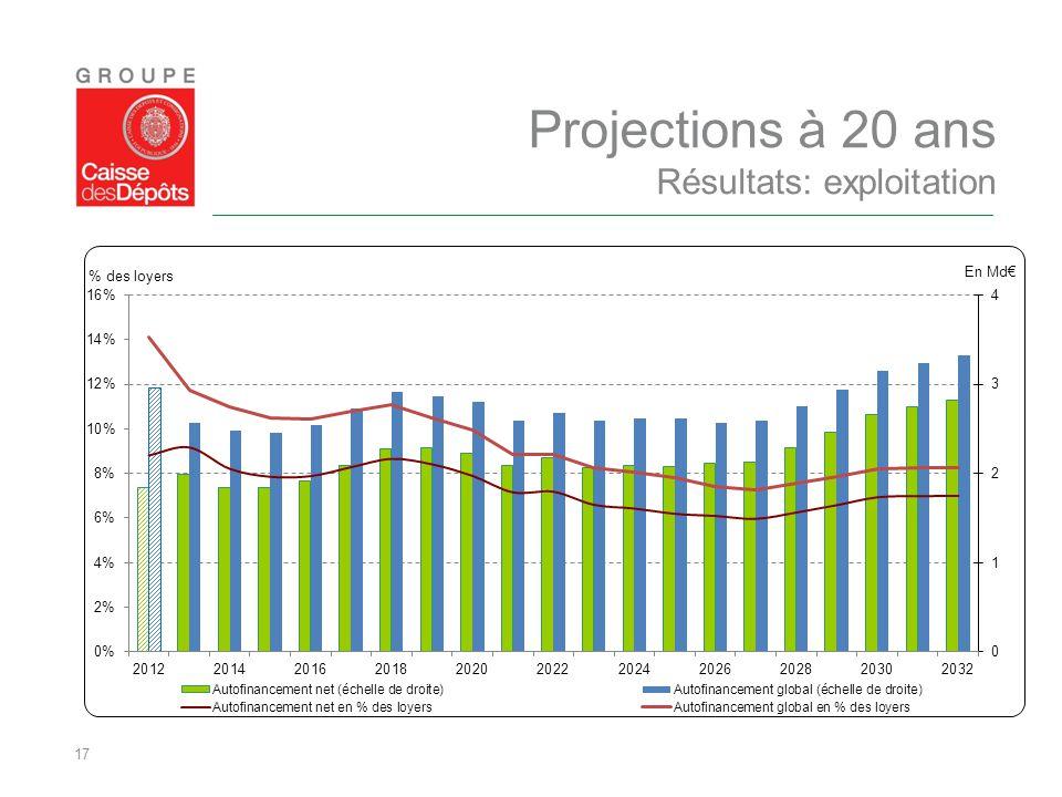 17 Projections à 20 ans Résultats: exploitation