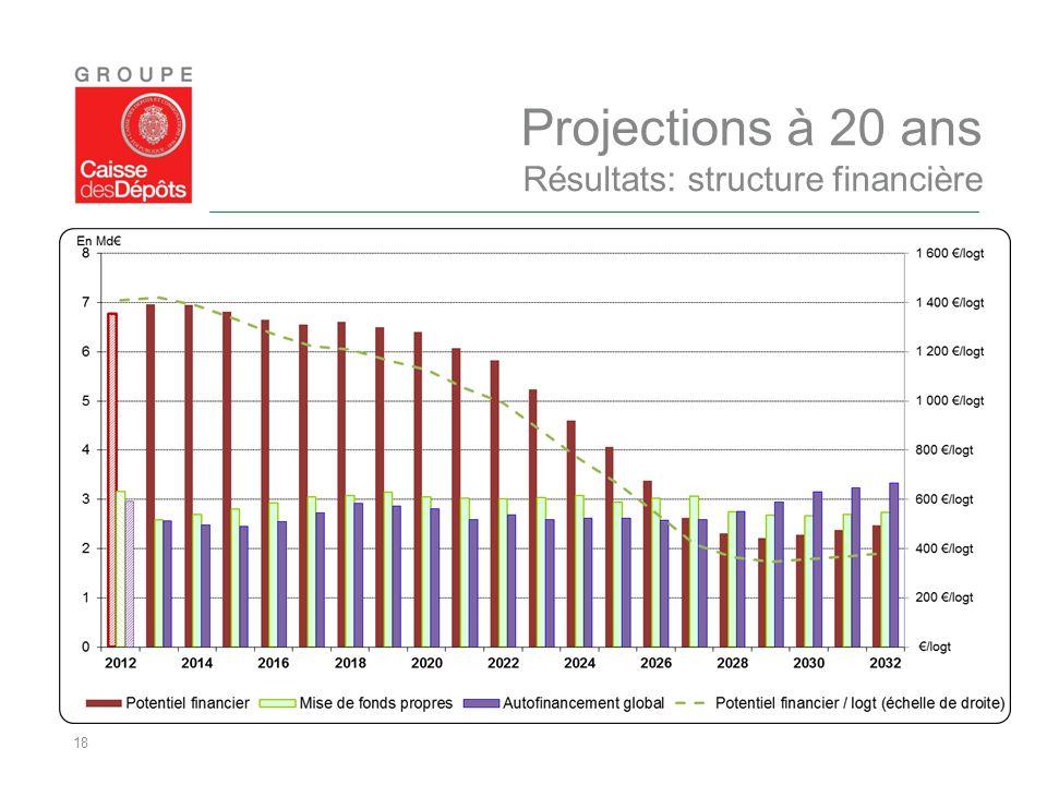 18 Projections à 20 ans Résultats: structure financière