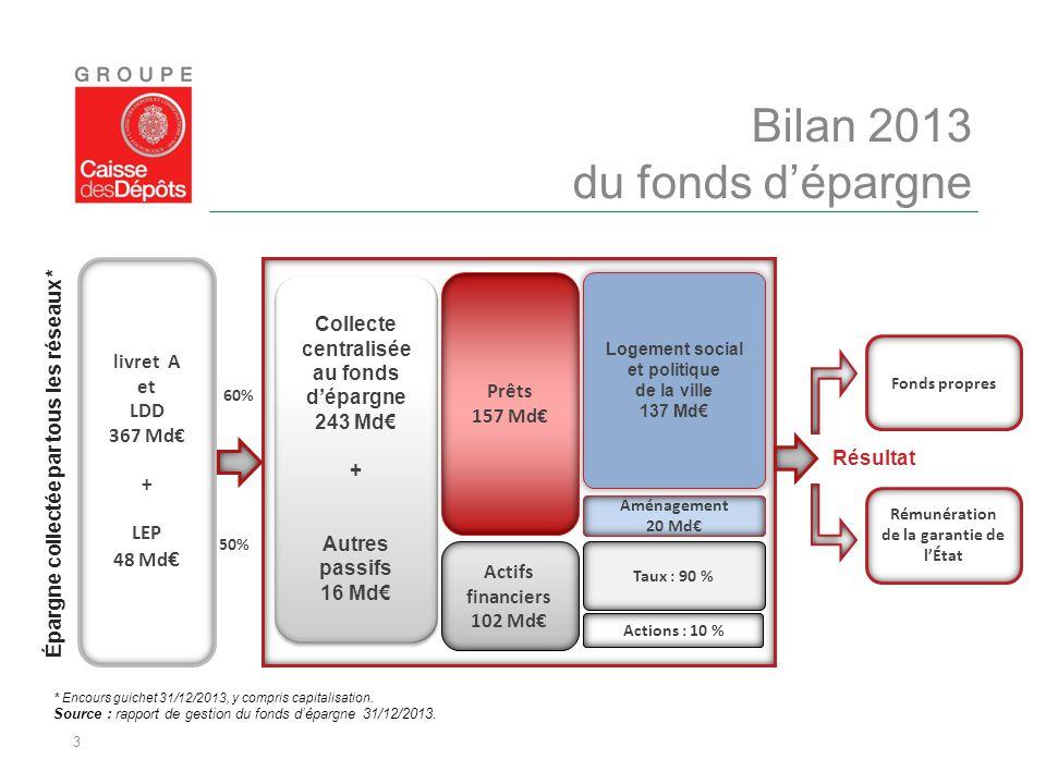 3 Bilan 2013 du fonds d'épargne livret A et LDD 367 Md€ + LEP 48 Md € Logement social et politique de la ville 137 Md€ Aménagement 20 Md€ Taux : 90 %