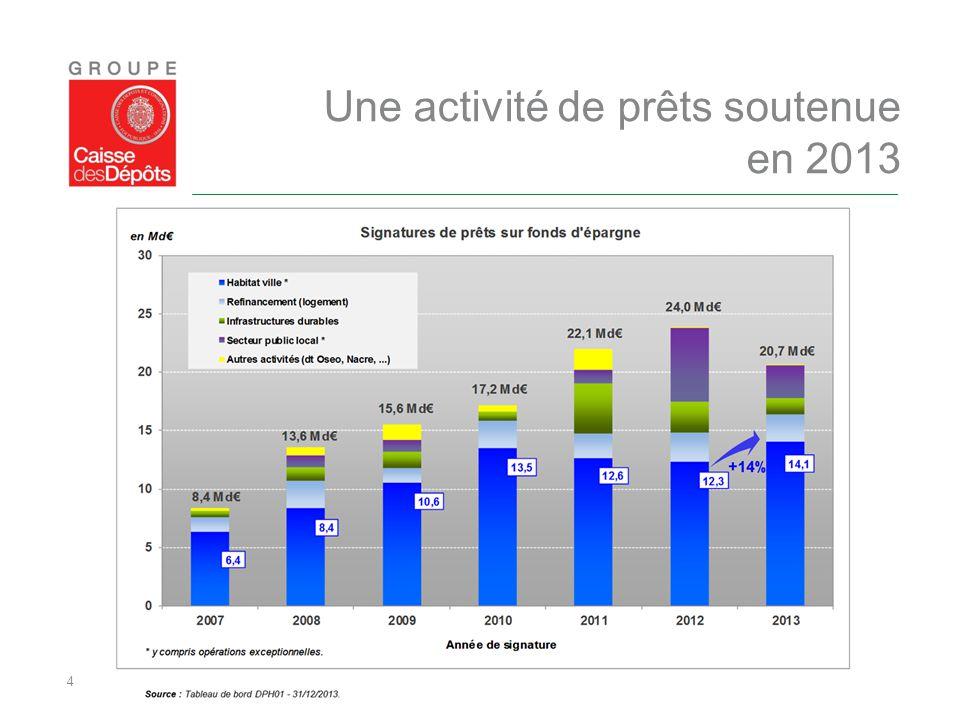 4 Une activité de prêts soutenue en 2013