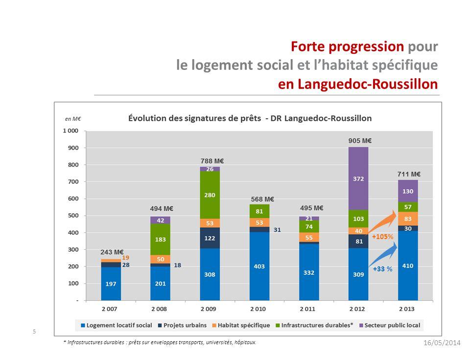 5 Forte progression pour le logement social et l'habitat spécifique en Languedoc-Roussillon +33 % +105% * Infrastructures durables : prêts sur envelop