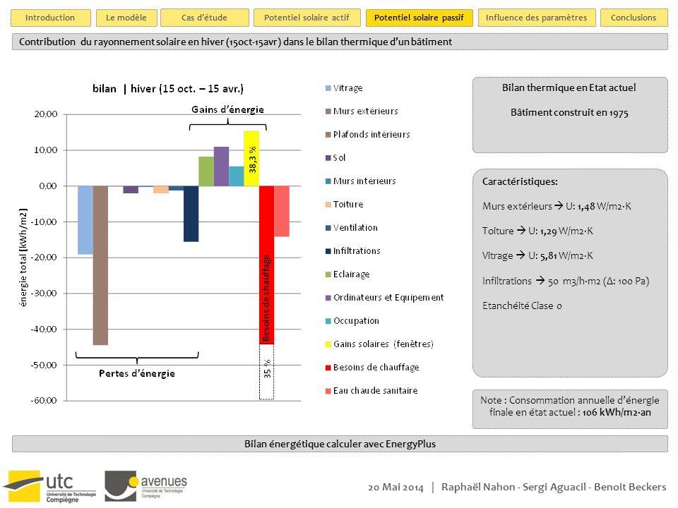 20 Mai 2014 | Raphaël Nahon - Sergi Aguacil - Benoit Beckers Bilan énergétique calculer avec EnergyPlus Bilan thermique en Etat actuel Bâtiment constr