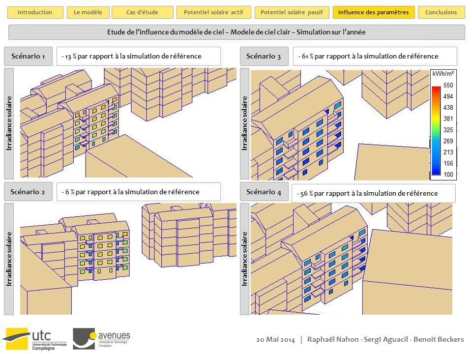 Etude de l'influence du modèle de ciel – Modele de ciel clair – Simulation sur l'année 20 Mai 2014 | Raphaël Nahon - Sergi Aguacil - Benoit Beckers Ir
