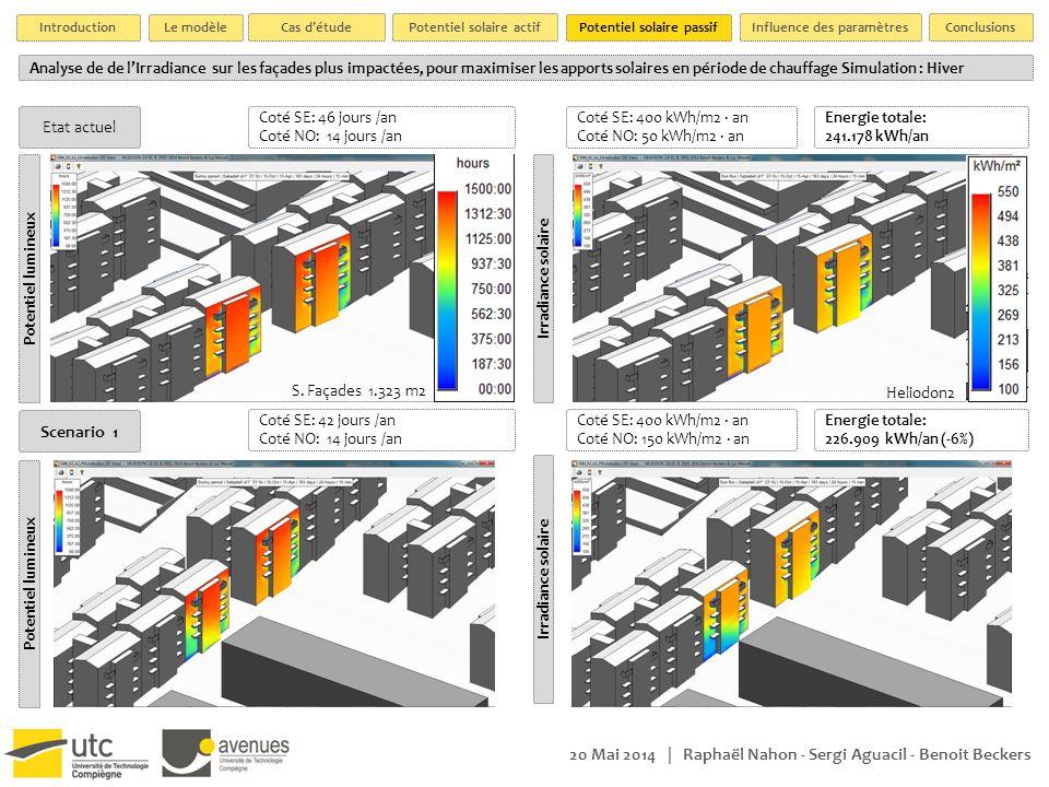 20 Mai 2014 | Raphaël Nahon - Sergi Aguacil - Benoit Beckers Analyse de de l'Irradiance sur les façades plus impactées, pour maximiser les apports solaires en période de chauffage Simulation : Hiver Etat actuel Potentiel lumineuxIrradiance solaire Coté SE: 46 jours /an Coté NO: 14 jours /an S.