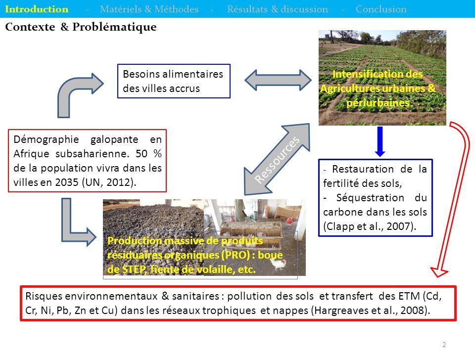 3 Contexte & Problématique Introduction - Matériels & Méthodes - Résultats & discussion - Conclusion Région de Dakar (Sénégal) : Existence de 2 bassins maraîchers : Pikine (sur arenosol) et Rufisque (sur fluvisol) ; Usage massif de PRO à potentiels risques : boue de STEP et fiente de volaille ; Les horizons superficiels des sols amendés sont contaminés en ETM par rapport aux sols non cultivés (Hodomihou et al., 2013).