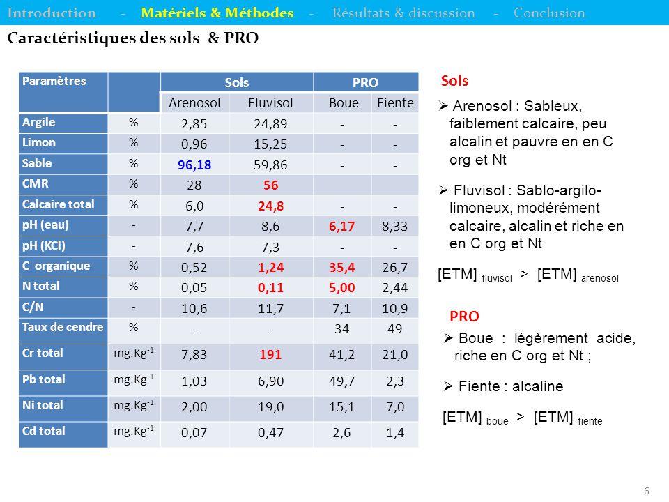 7 Incubation des sols Introduction - Matériels & Méthodes - Résultats & discussion - Conclusion  Incubation (ICC) de 88 jours à 25°C et à 70 % de CMR ;  Traitements : Boue et Fiente à 0, 20 et 60 t.ha -1 (témoin, B-20, B-60, F-20 et F-60) avec 3 répétitions sur arenosol et fluvisol ;  7 dates de mesures : 1, 3, 7, 14, 28, 60 et 88 jrs.
