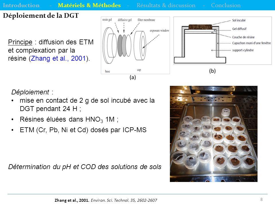 9 Evolutions des pH des solutions de sol Introduction - Matériels & Méthodes - Résultats & discussion - Conclusion  B-20 et B-60 ont abaissé significativement le pH des solutions des deux sols.