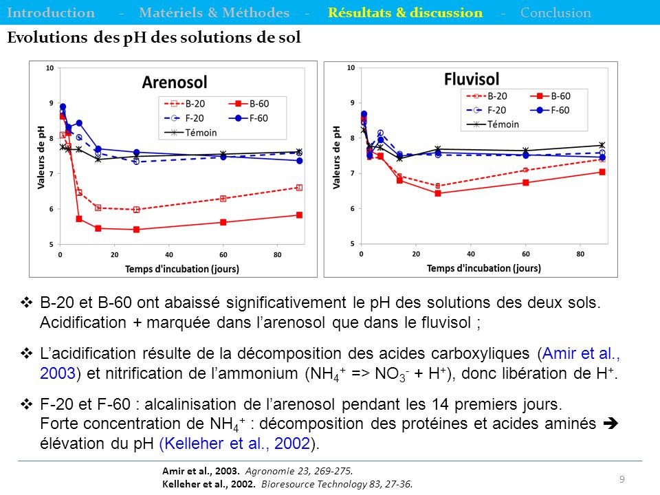 10 Evolutions des concentrations en COD des solutions de sol Introduction - Matériels & Méthodes - Résultats & discussion - Conclusion  Effets sols & traitements : différences significatives (p < 0,05) ;  [COD] + élevées dans les mélanges sols-PRO comparés aux sols témoins ;  Augmentation brutale à t = 1 jour, puis diminution progressive ;  Diminution liée à la décomposition des MOD (70 % d'acides humiques et fulviques facilement décomposables) (Moreno et al., 1999 ; Weng et al., 2002).