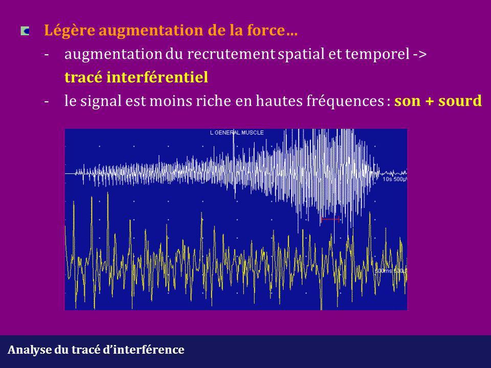 Analyse du tracé d'interférence Légère augmentation de la force… -augmentation du recrutement spatial et temporel -> tracé interférentiel - le signal