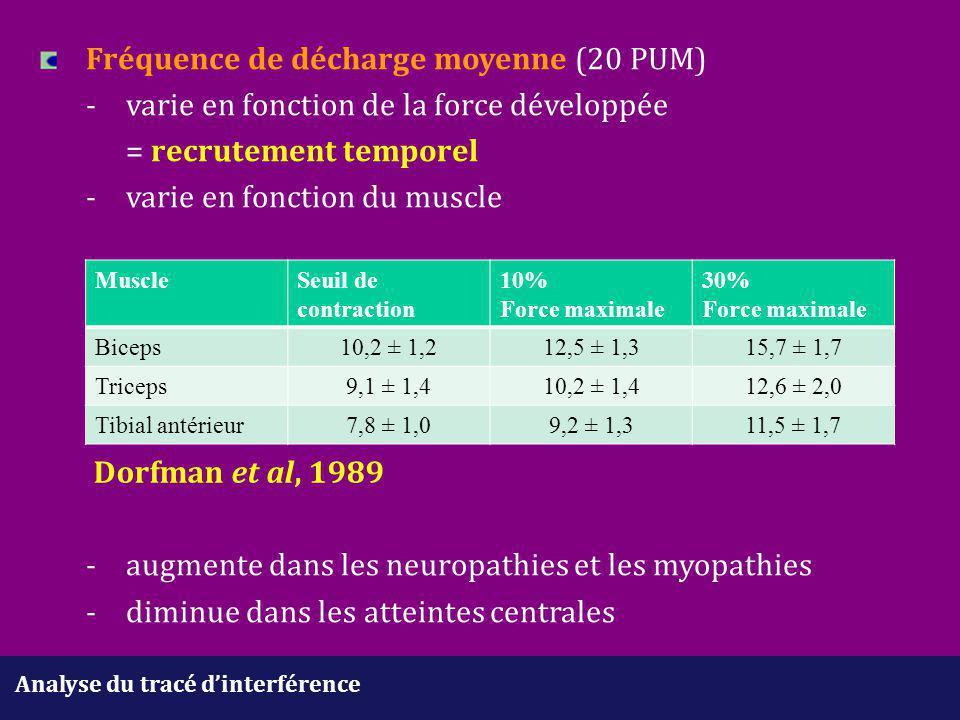 Analyse du tracé d'interférence Fréquence de décharge moyenne (20 PUM) -varie en fonction de la force développée = recrutement temporel -varie en fonc
