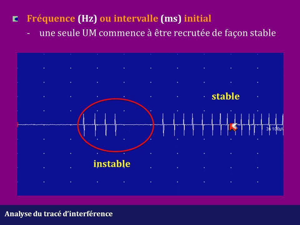 Analyse du tracé d'interférence Fréquence (Hz) ou intervalle (ms) initial -une seule UM commence à être recrutée de façon stable stable instable