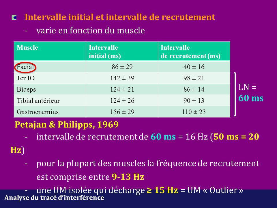 Analyse du tracé d'interférence Intervalle initial et intervalle de recrutement -varie en fonction du muscle -intervalle de recrutement de 60 ms = 16