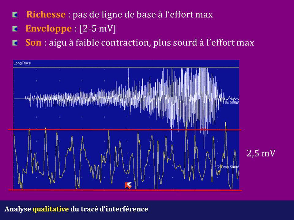 Analyse qualitative du tracé d'interférence Richesse : pas de ligne de base à l'effort max Enveloppe : [2-5 mV] Son : aigu à faible contraction, plus