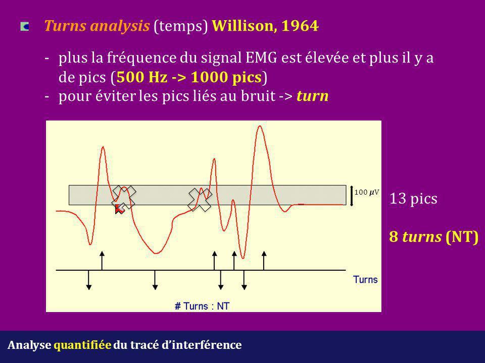 Analyse quantifiée du tracé d'interférence Turns analysis (temps) Willison, 1964 -plus la fréquence du signal EMG est élevée et plus il y a de pics (5