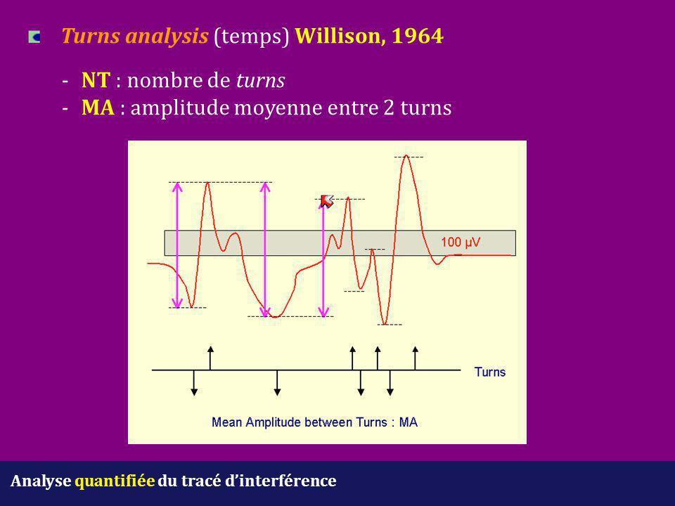 Analyse quantifiée du tracé d'interférence Turns analysis (temps) Willison, 1964 -NT : nombre de turns -MA : amplitude moyenne entre 2 turns