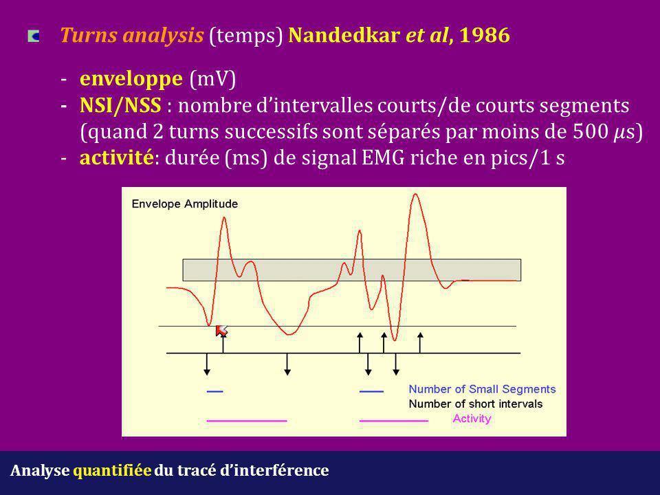 Analyse quantifiée du tracé d'interférence Turns analysis (temps) Nandedkar et al, 1986 -enveloppe (mV) -NSI/NSS : nombre d'intervalles courts/de cour