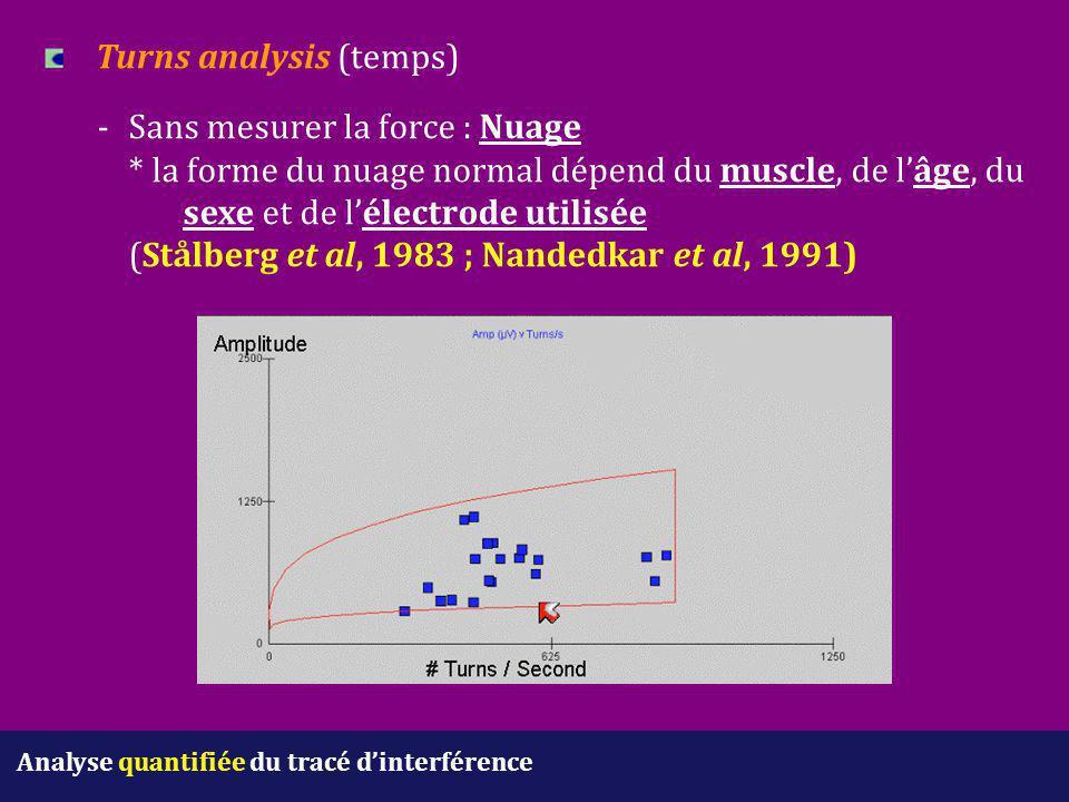 Analyse quantifiée du tracé d'interférence Turns analysis (temps) - Sans mesurer la force : Nuage * la forme du nuage normal dépend du muscle, de l'âg