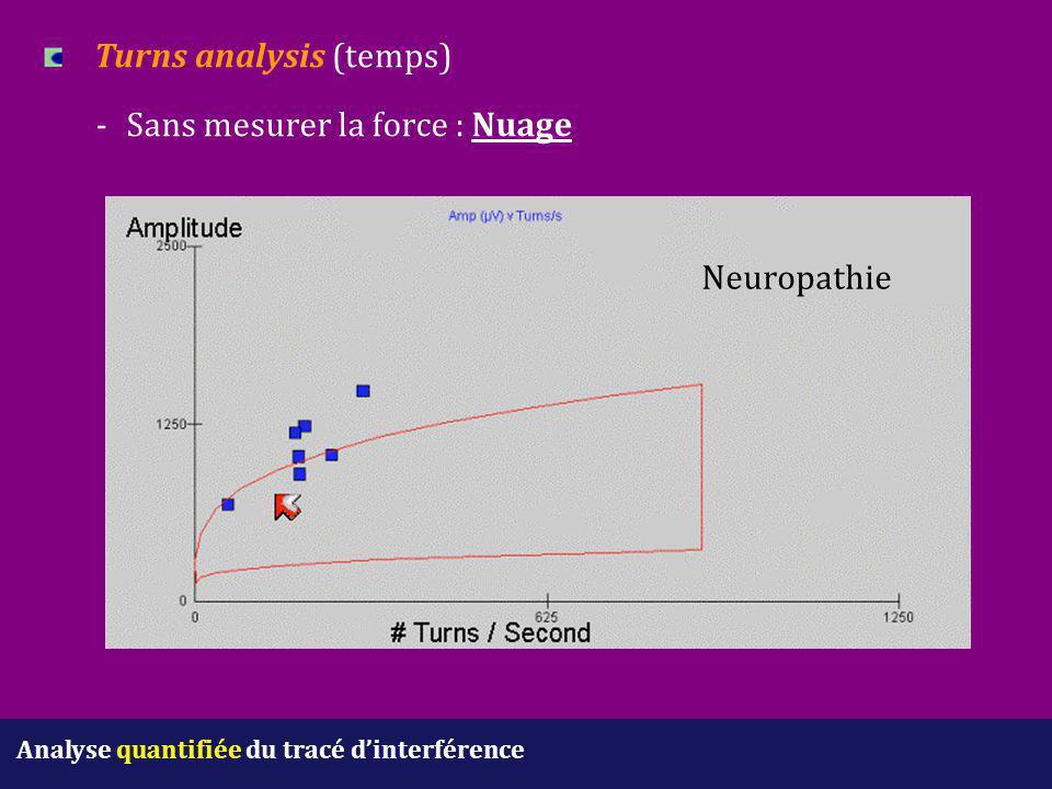 Analyse quantifiée du tracé d'interférence Turns analysis (temps) - Sans mesurer la force : Nuage Neuropathie