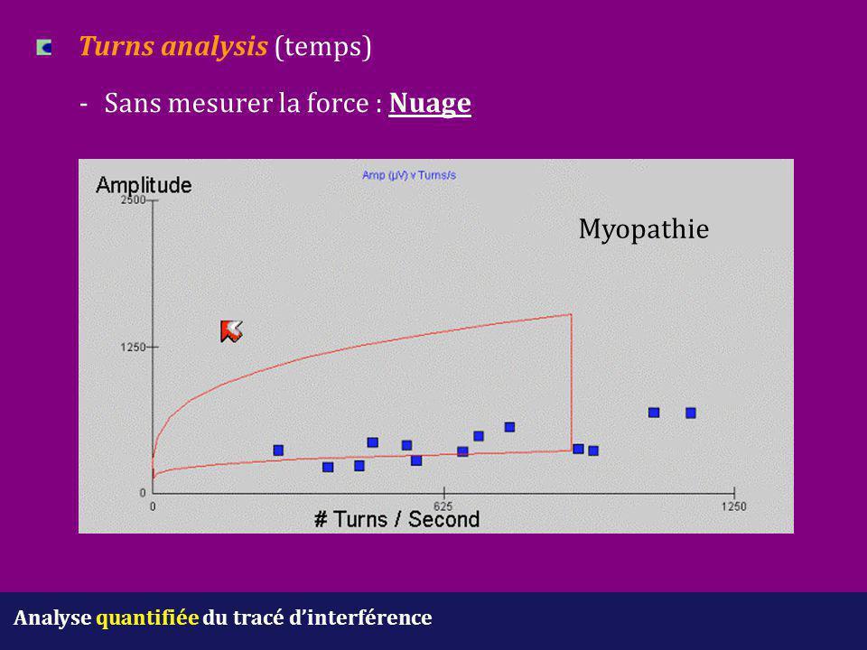 Analyse quantifiée du tracé d'interférence Turns analysis (temps) - Sans mesurer la force : Nuage Myopathie