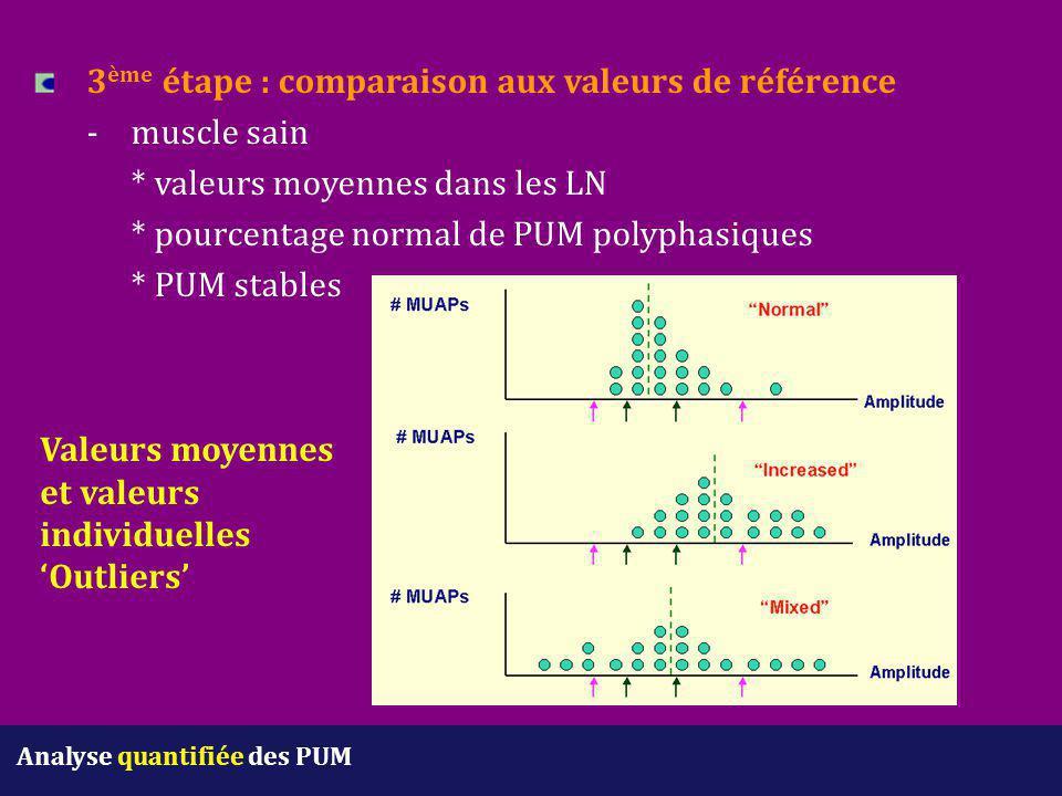 3 ème étape : comparaison aux valeurs de référence - muscle sain * valeurs moyennes dans les LN * pourcentage normal de PUM polyphasiques * PUM stable