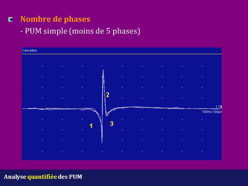 Nombre de phases - PUM simple (moins de 5 phases) Analyse quantifiée des PUM
