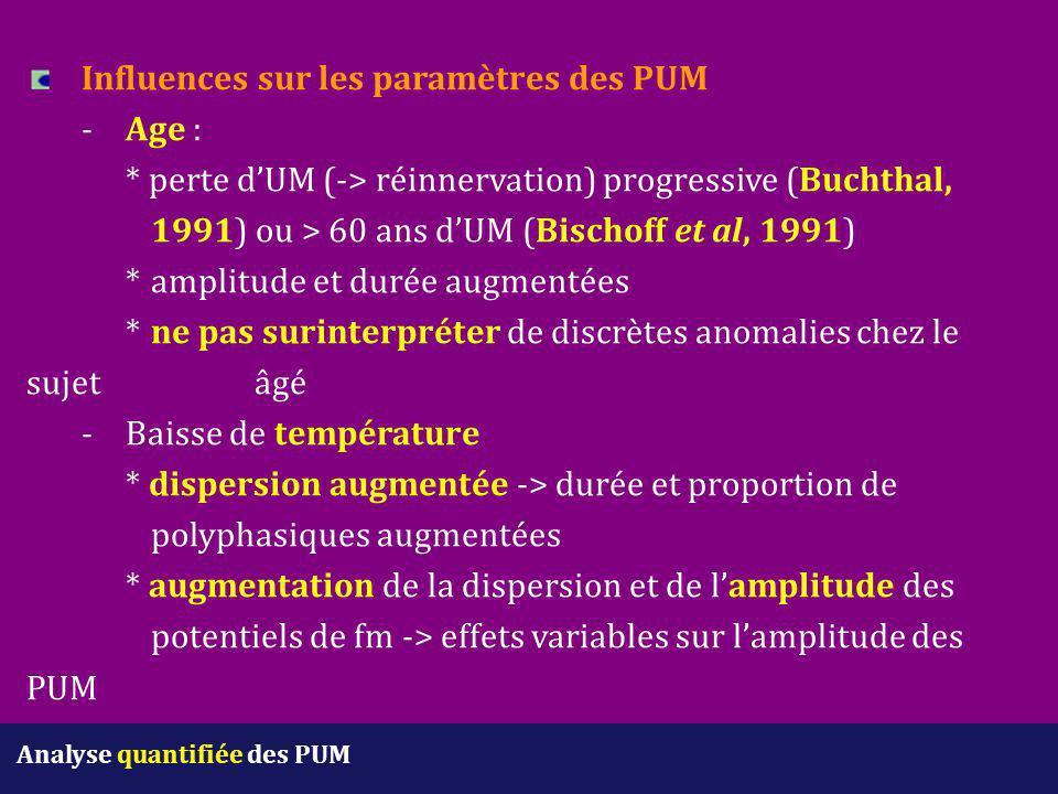 Analyse quantifiée des PUM Influences sur les paramètres des PUM -Age : * perte d'UM (-> réinnervation) progressive (Buchthal, 1991) ou > 60 ans d'UM