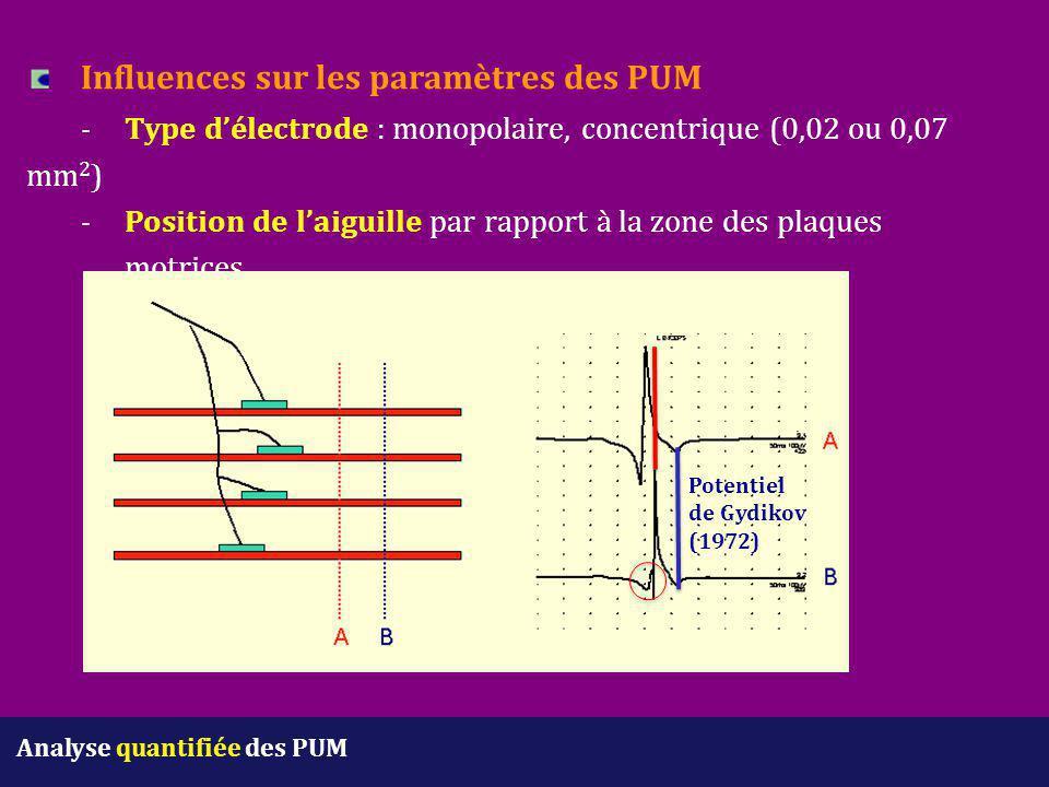 Analyse quantifiée des PUM Influences sur les paramètres des PUM -Type d'électrode : monopolaire, concentrique (0,02 ou 0,07 mm 2 ) -Position de l'aig