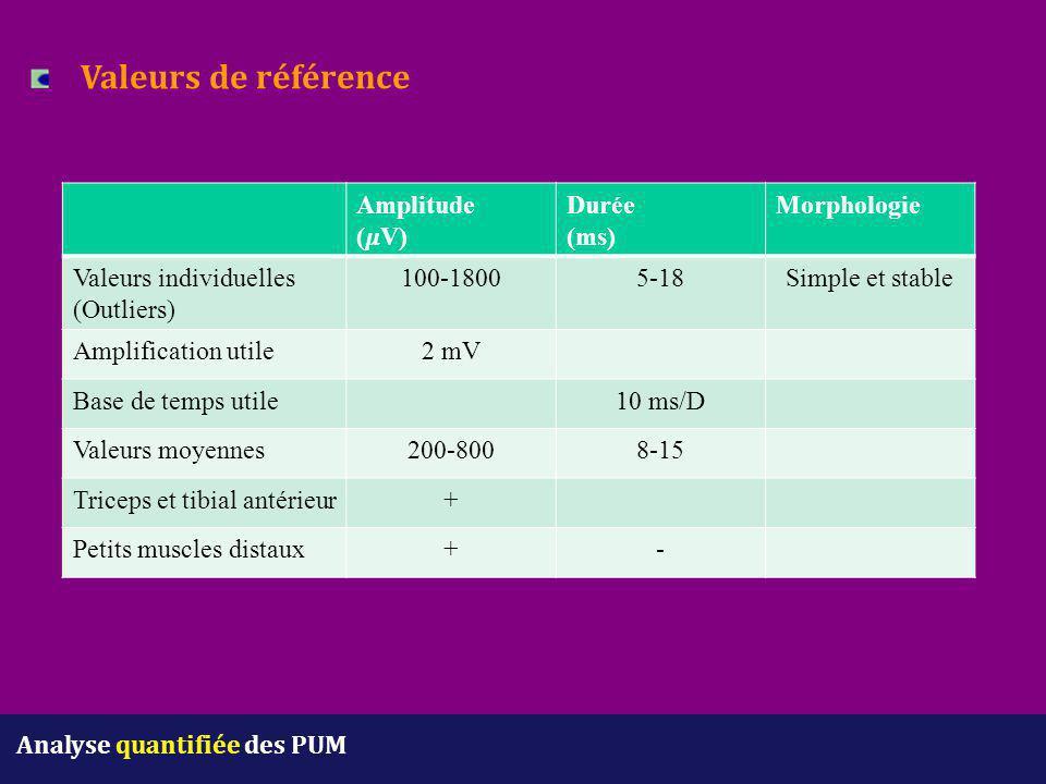 Analyse quantifiée des PUM Valeurs de référence Amplitude (V) Durée (ms) Morphologie Valeurs individuelles (Outliers) 100-18005-18Simple et stable Amp