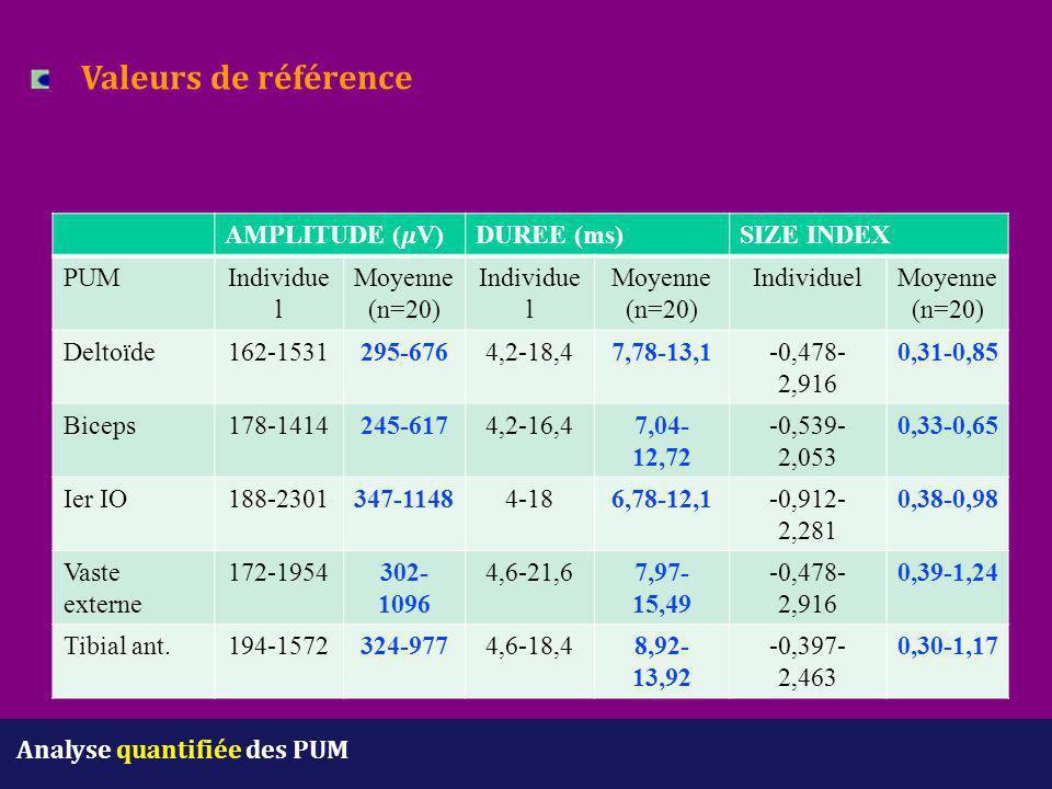 Analyse quantifiée des PUM Valeurs de référence AMPLITUDE (V)DUREE (ms)SIZE INDEX PUMIndividue l Moyenne (n=20) Individue l Moyenne (n=20) IndividuelM