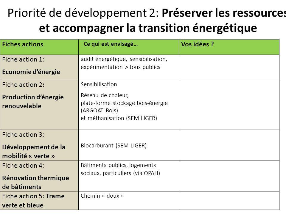 Priorité de développement 2: Préserver les ressources et accompagner la transition énergétique Fiches actions Ce qui est envisagé… Vos idées .