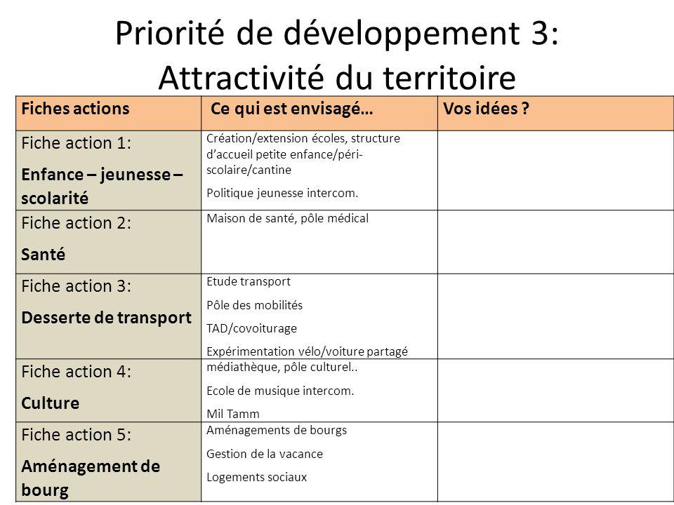 Priorité de développement 3: Attractivité du territoire Fiches actions Ce qui est envisagé…Vos idées .