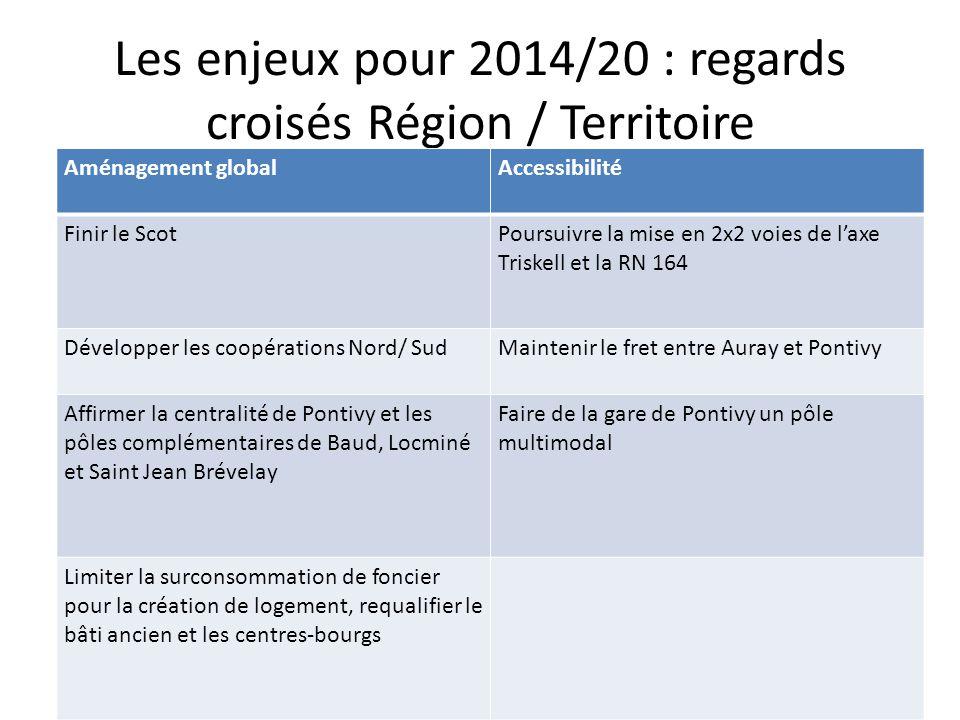 Les enjeux pour 2014/20 : regards croisés Région / Territoire Aménagement globalAccessibilité Finir le ScotPoursuivre la mise en 2x2 voies de l'axe Triskell et la RN 164 Développer les coopérations Nord/ SudMaintenir le fret entre Auray et Pontivy Affirmer la centralité de Pontivy et les pôles complémentaires de Baud, Locminé et Saint Jean Brévelay Faire de la gare de Pontivy un pôle multimodal Limiter la surconsommation de foncier pour la création de logement, requalifier le bâti ancien et les centres-bourgs
